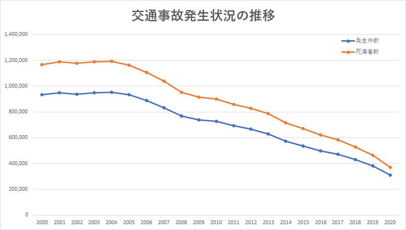 2000年から2020年までの交通事故の推移