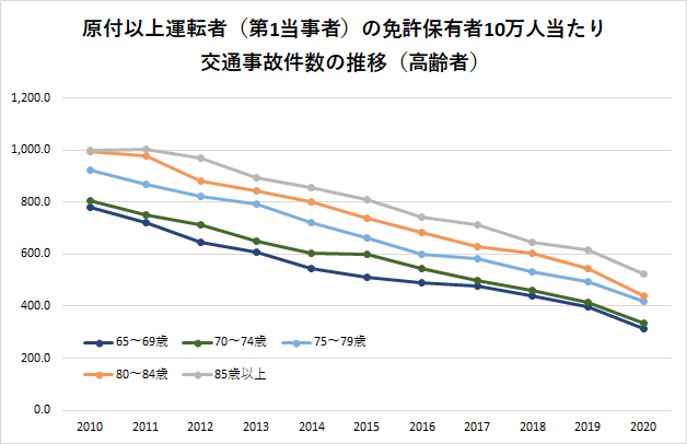 高齢者の事故率の推移