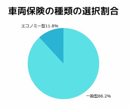 一般型88.2%、エコノミー型11.8%