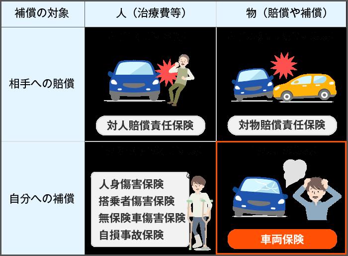 車両 保険 金額